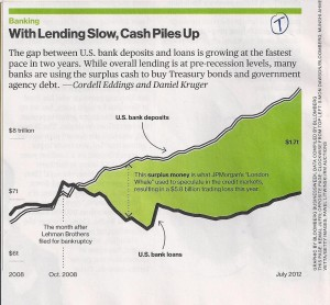 Chart from page 36 in the August 27, 2012 issue of Bloomberg Businessweek