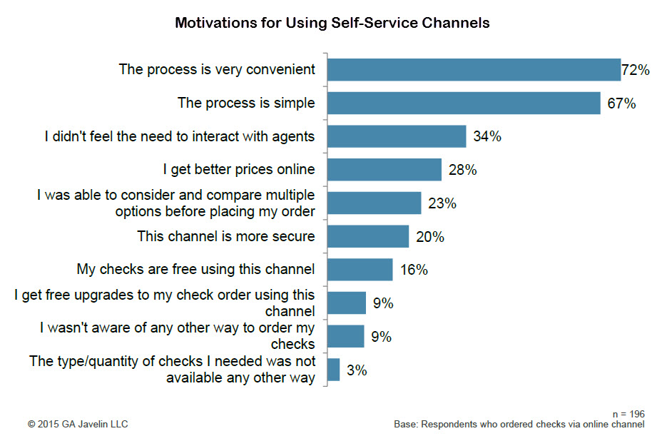 Javelin - Motivations for Using Self-Service Channels2