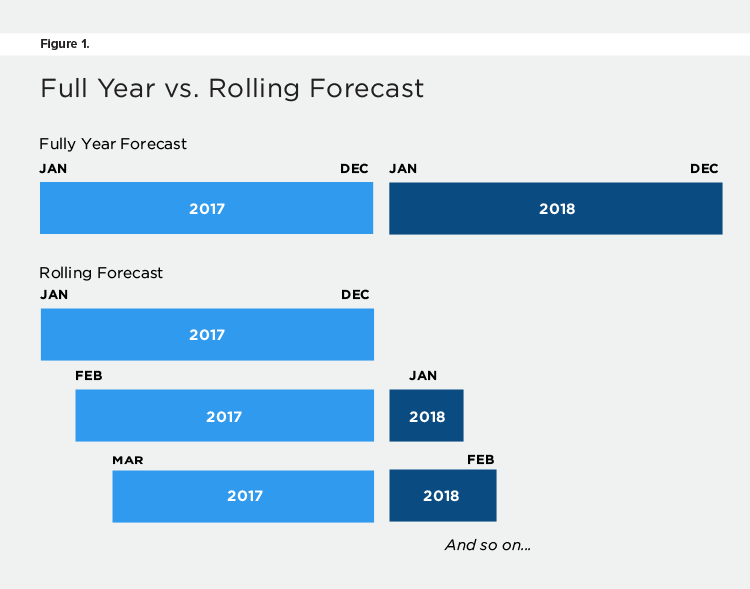 Full Year vs. Rolling Forecast
