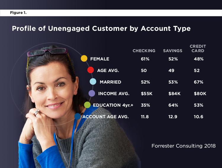 Engaged unengaged customer profile & account types